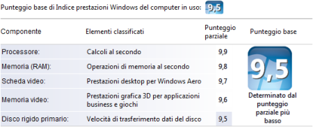 Indice prestazioni Windows modificato